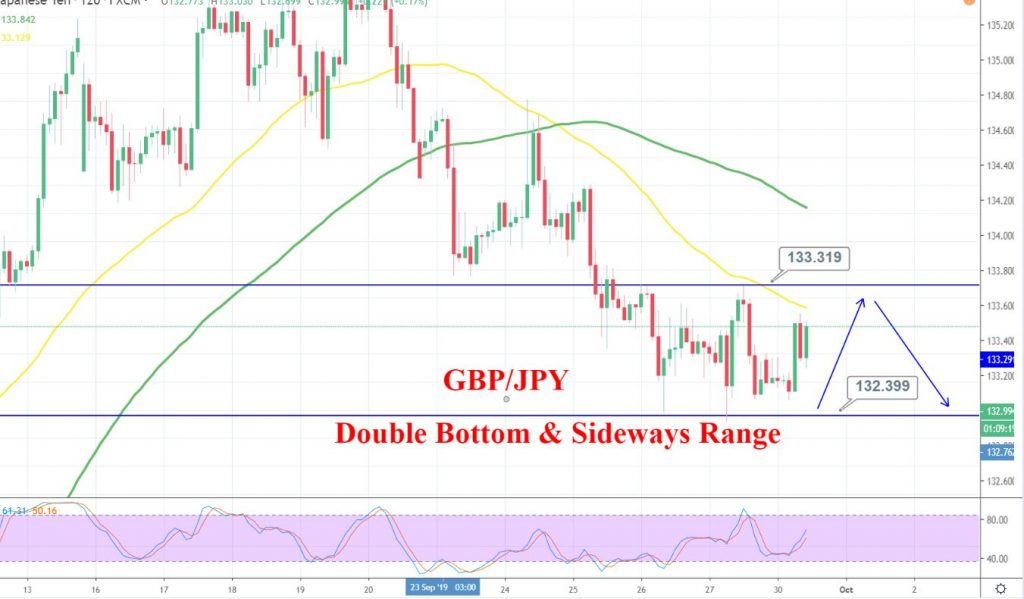GBP/JPY 4 Hour Chart - Forex Trading Signals