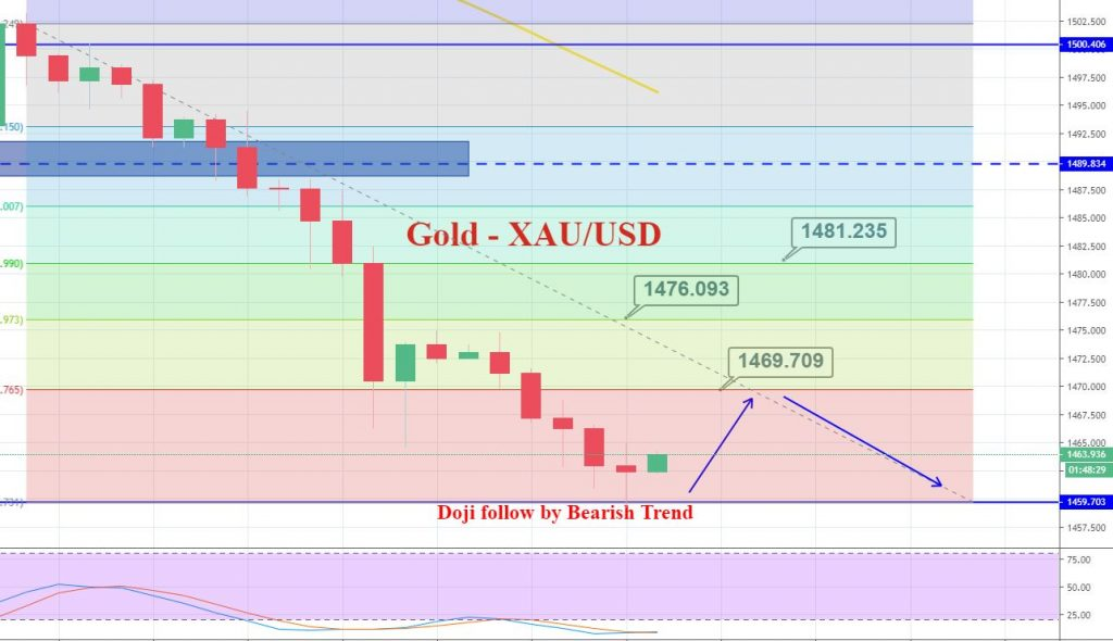 Gold - 4 hour chart - Forex Trading Signal