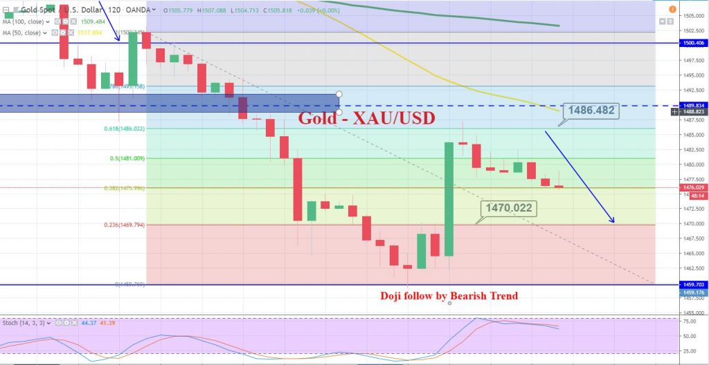 Gold - 4 Hourly Chart