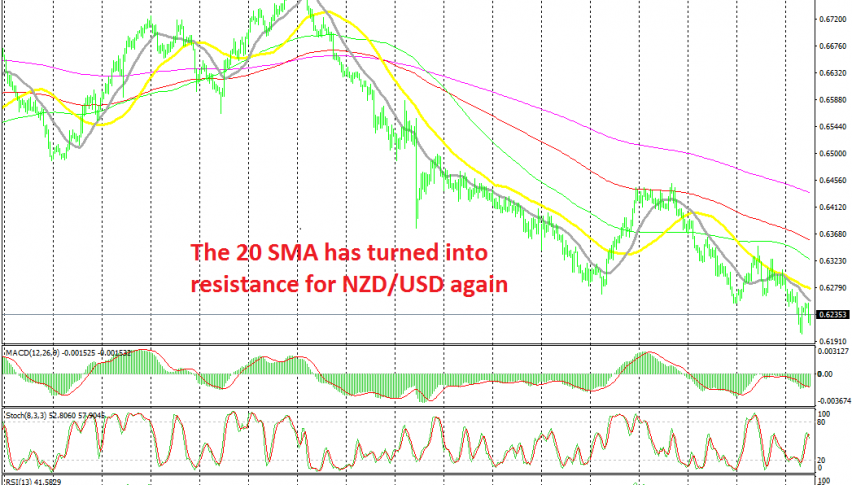 NZD/USD remains bearish as long as MAs stay above