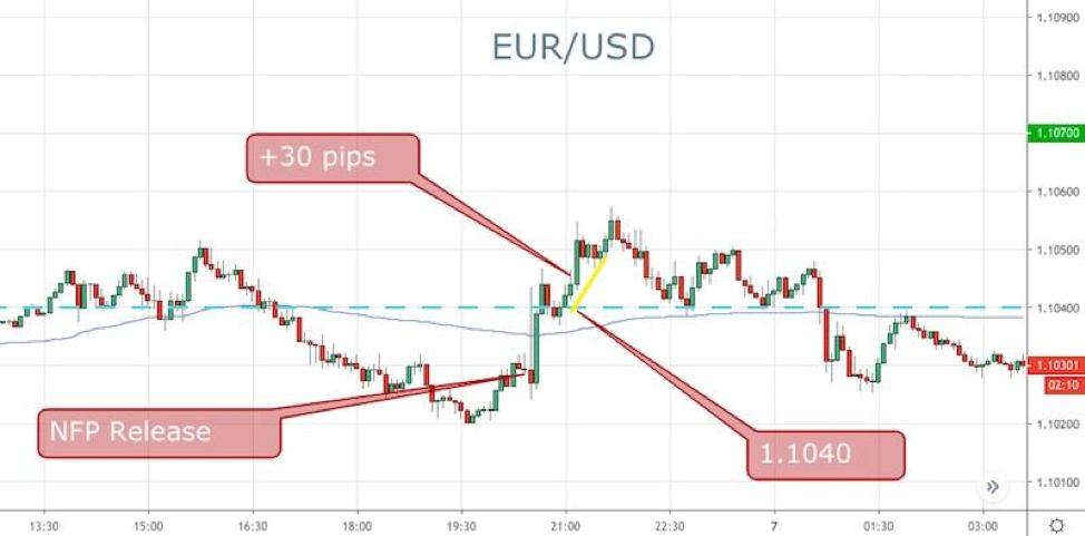 NFP FOREX TRADING EXAMPLE