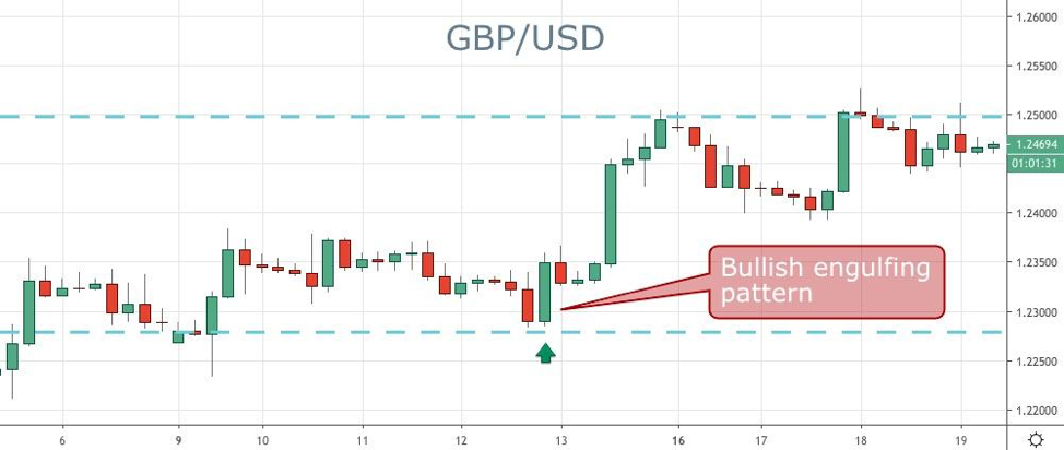 Forex Bullish Engulfing Pattern Trade Example