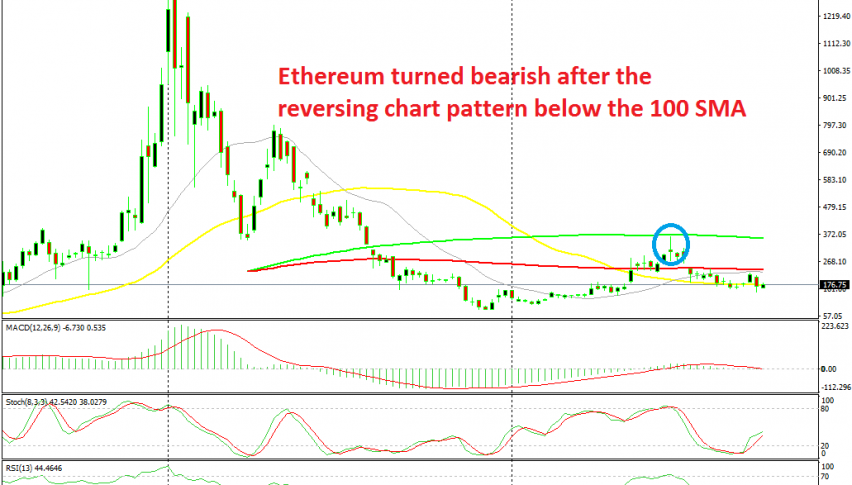 The bulls are not in charge on Ethereum yet