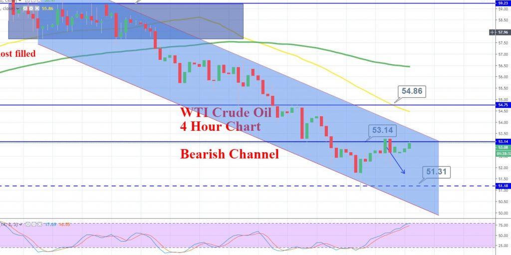WTI Crude Oil - 4 Hour Chart