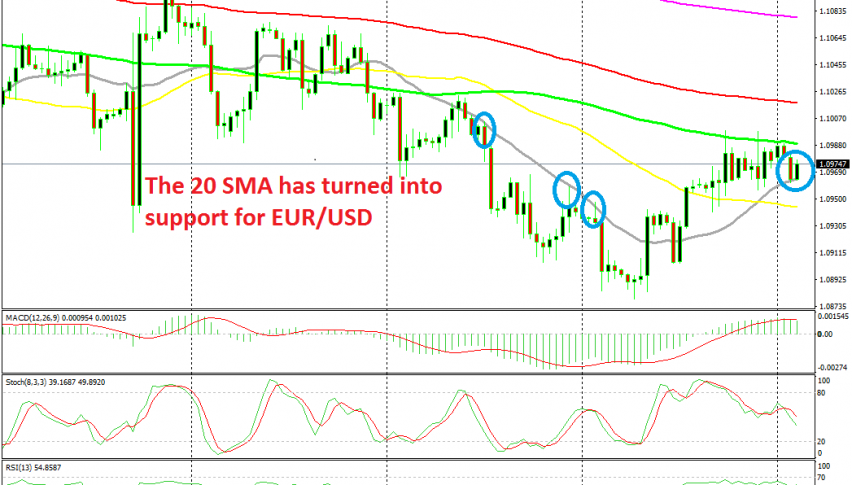 Now EUR/USD is stuck between 2 MAs