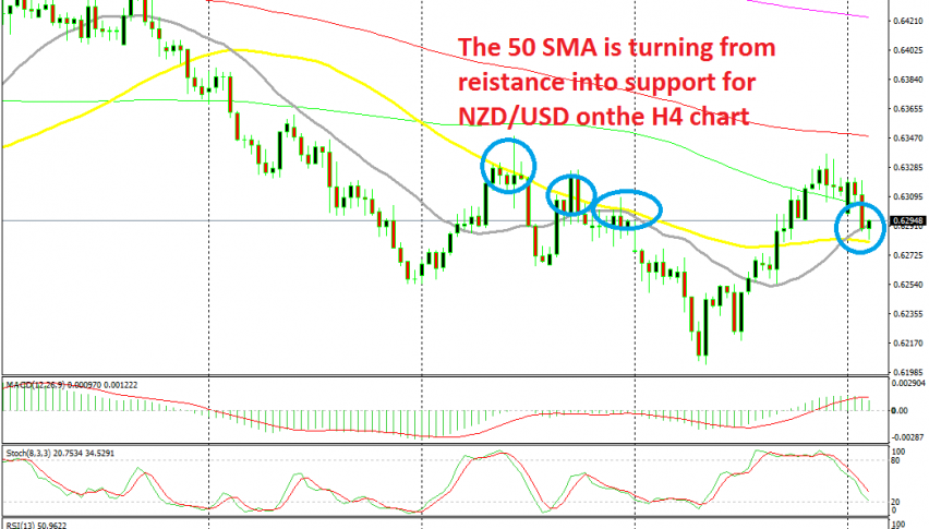 NZD/USD is bouncing off the 50 SMA