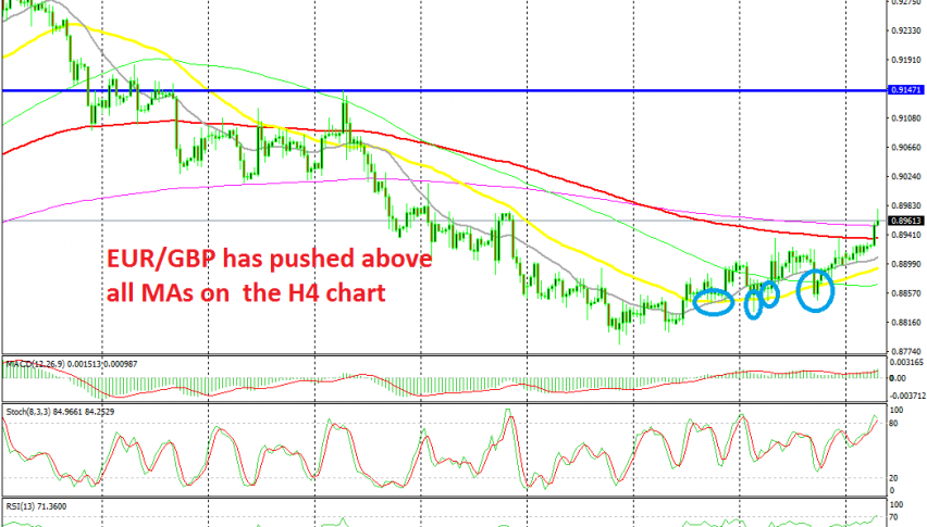 The 50 SMA has turned into solid support for EUR/GBP