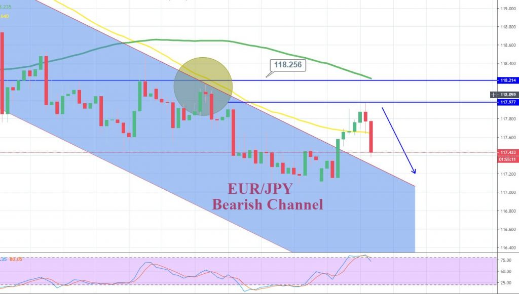 EUR/JPY - 4 Hour Chart