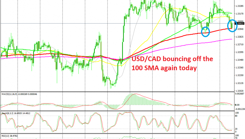 The 100 SMa is acting as support again