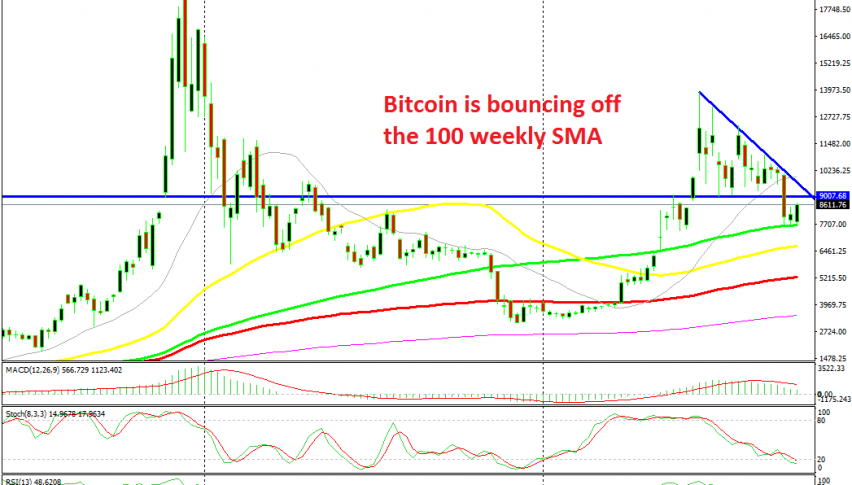 The 100 SMA has turned into support for Bitcoin