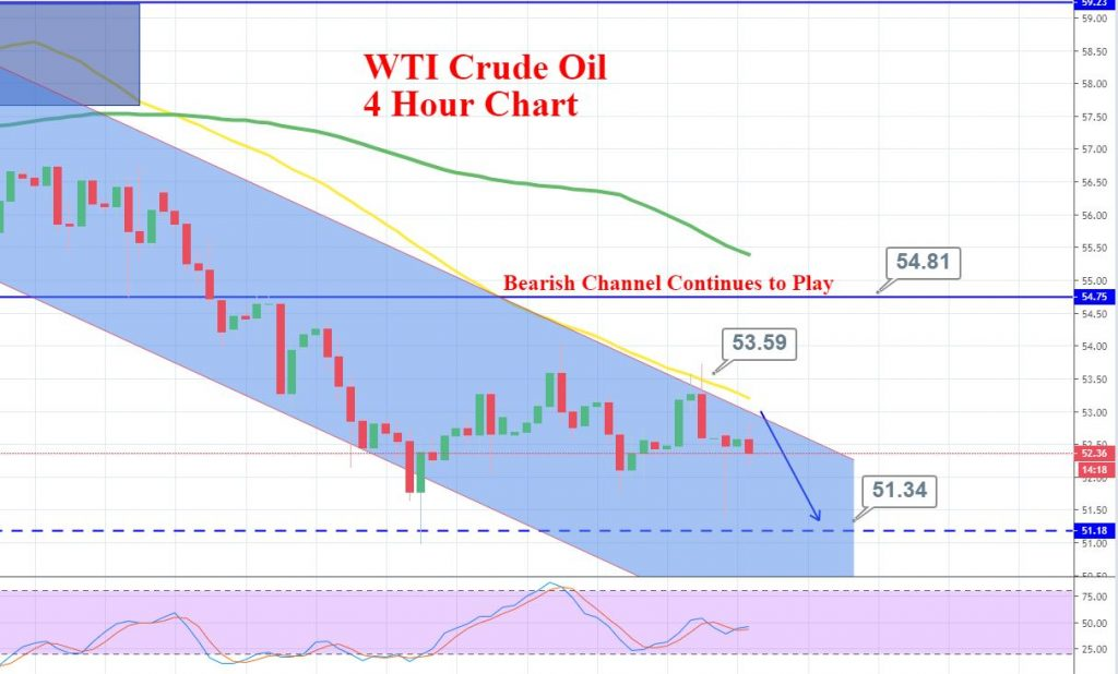 WTI Crude Oil - 4 Hour chart