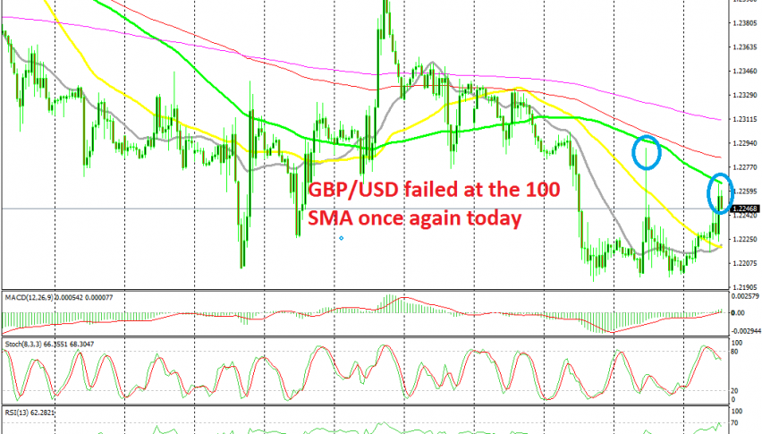 The retrace higher is complete on the H1 chart