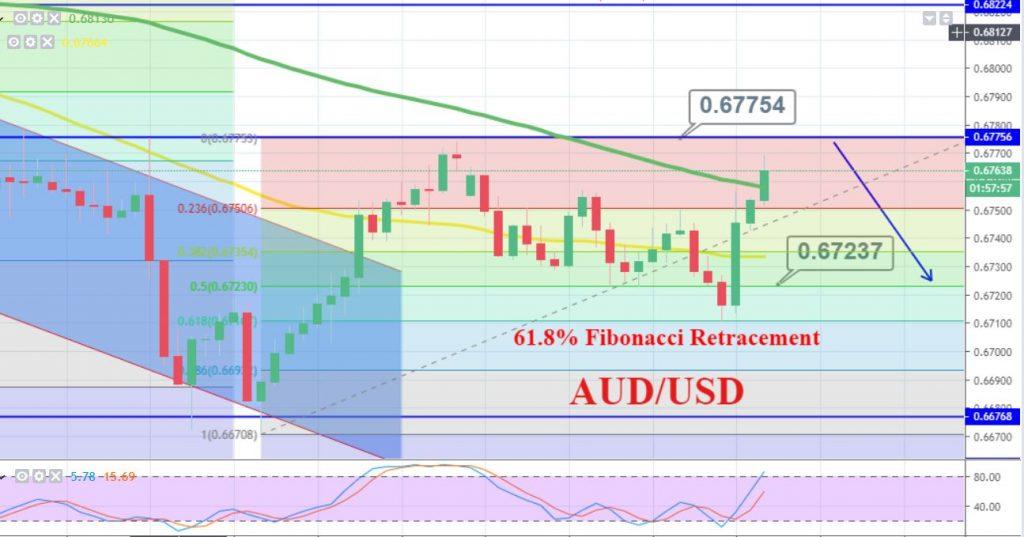 AUD/USD - 240 Min Chart