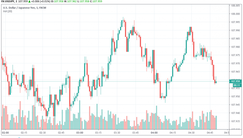 USD/JPY bearish as trade talks go on