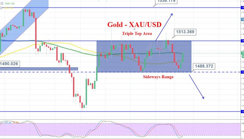 Gold 4 Hour Chart
