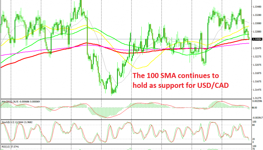 USD/CAD is finding it hard to push below the 100 SMA