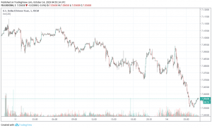 USD/CNH unaffected on China's exports declining