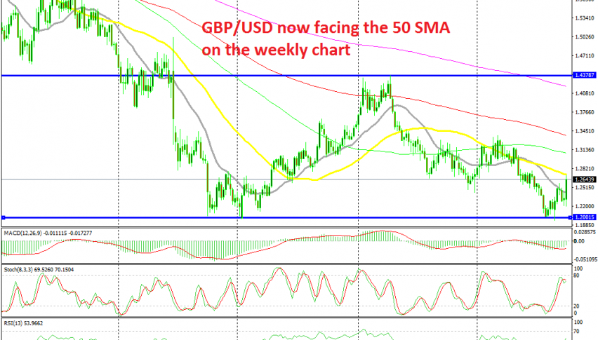 GBP/USD has formed a double bottom