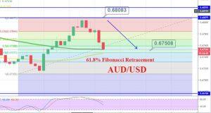 AUD/USD - 4 Hour Chart