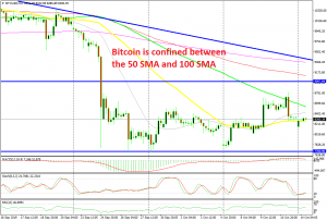 The 50 SMA has turned into support now