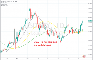 The Lira continues the decline