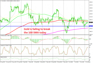 Gold is trading between the 100 and the 200 SMAs