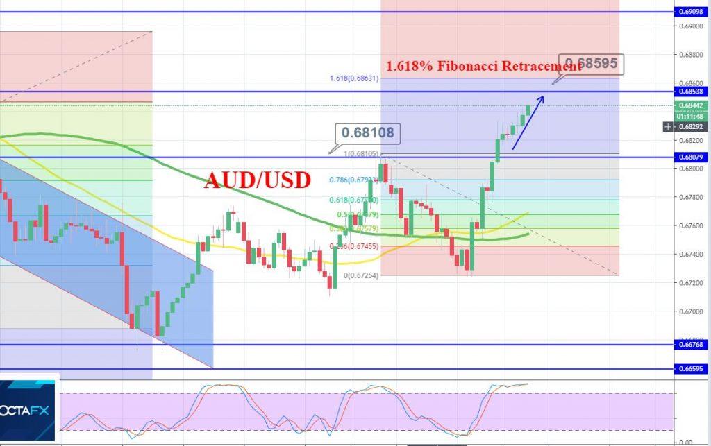AUD/USD 2 Hour Chart