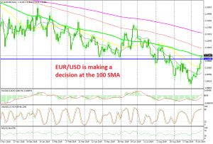 EUR/USD is overbought now