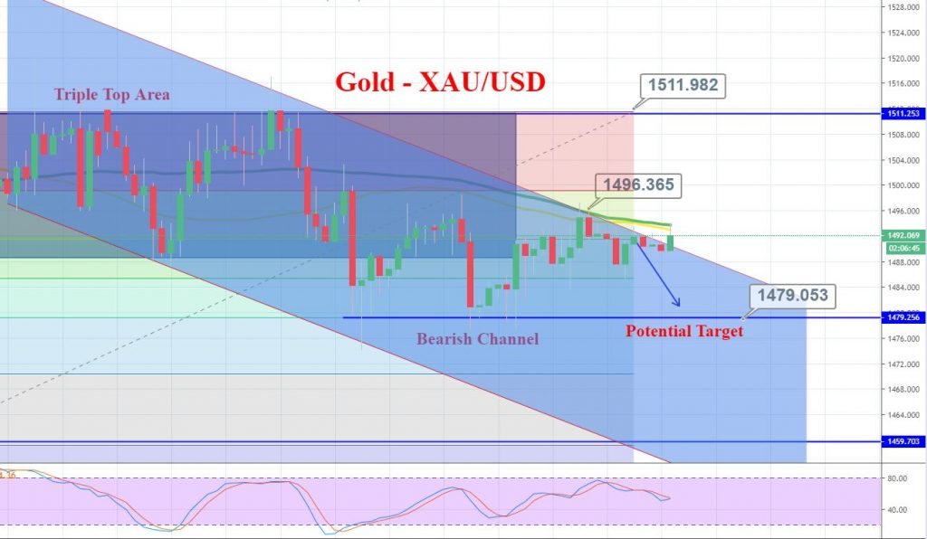 Gold - 4 Hour Chart