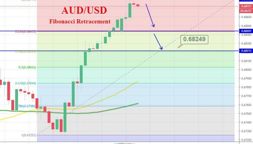 AUDUSD 4 Hour Chart