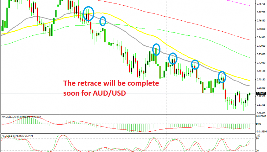 The retrace will likely be over at the 20 SMA