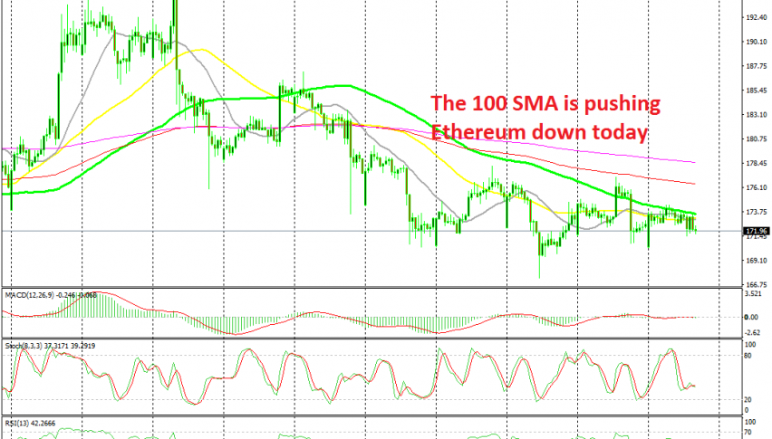 Ethereum remains bearish on the H1 chart