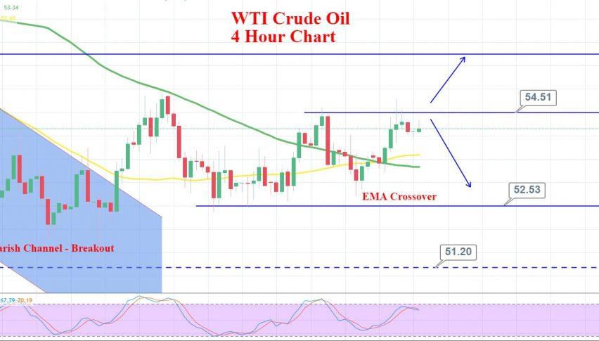 WTI 4 hour Chart