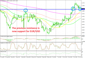 The previous resistance at 1.1110 is acting as support now
