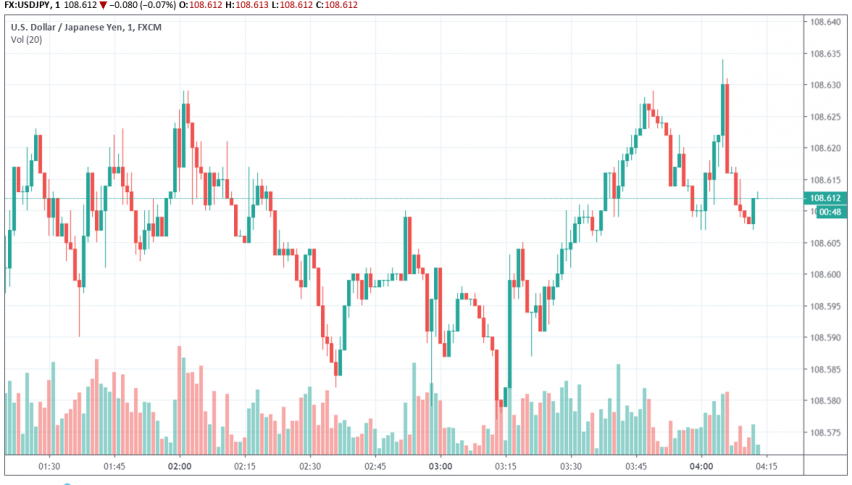USD/JPY on the release of flash PMI figures for October