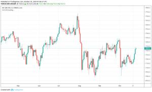 FTSE, European stock markets trading Brexit uncertainties
