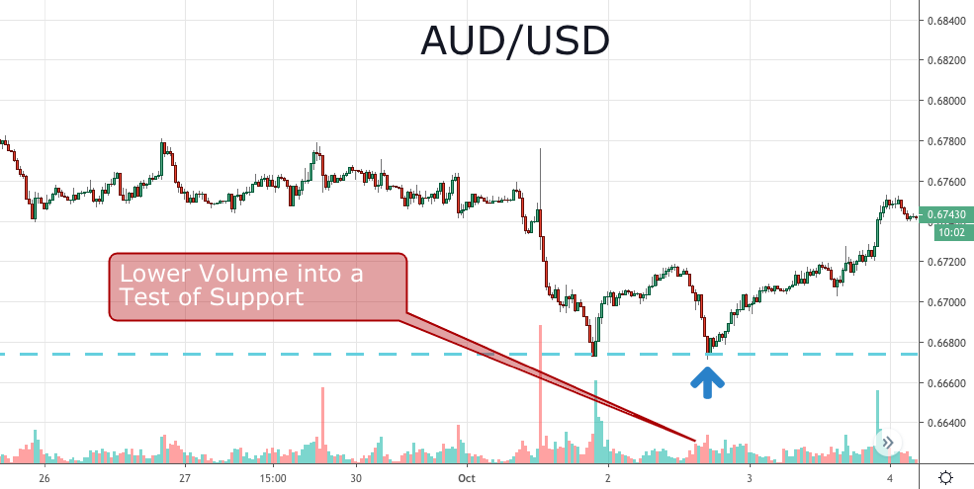 AUD USD forex indicator 30 minutes