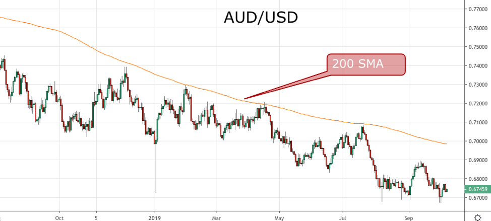 AUD USD indicator daily forex
