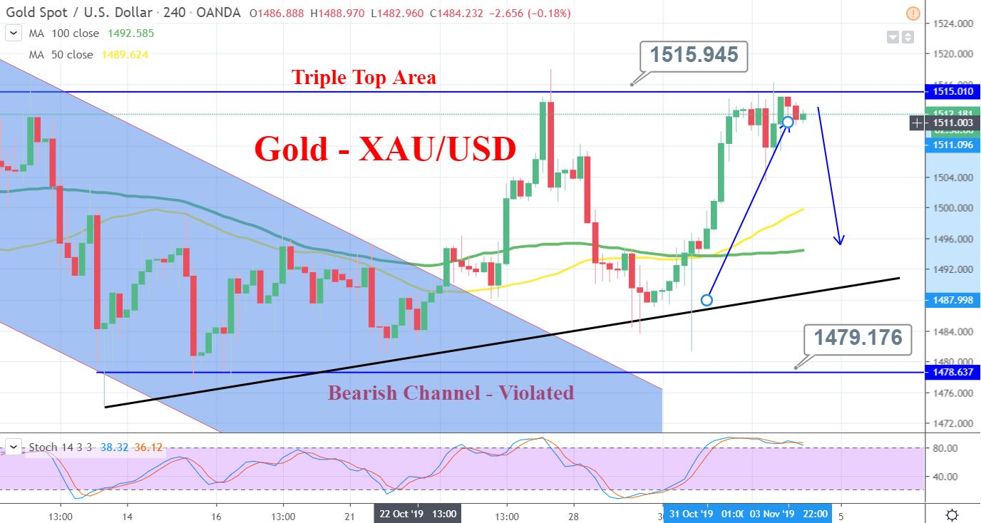 Gold forex news