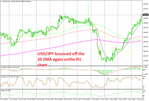 USD remains bullish after the US ISM non-manufacturing report