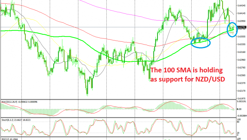 The uptrend continues as long as NZD/USD remains above the 100 SMA