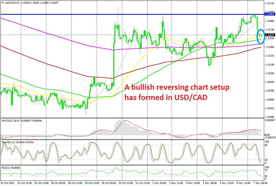 Buying the Pullback in USD/CAD - Forex News by FX Leaders
