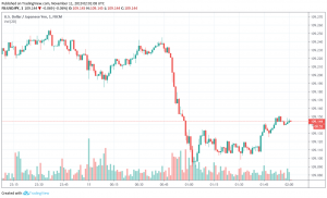 USD/JPY trading after release of core machinery orders data