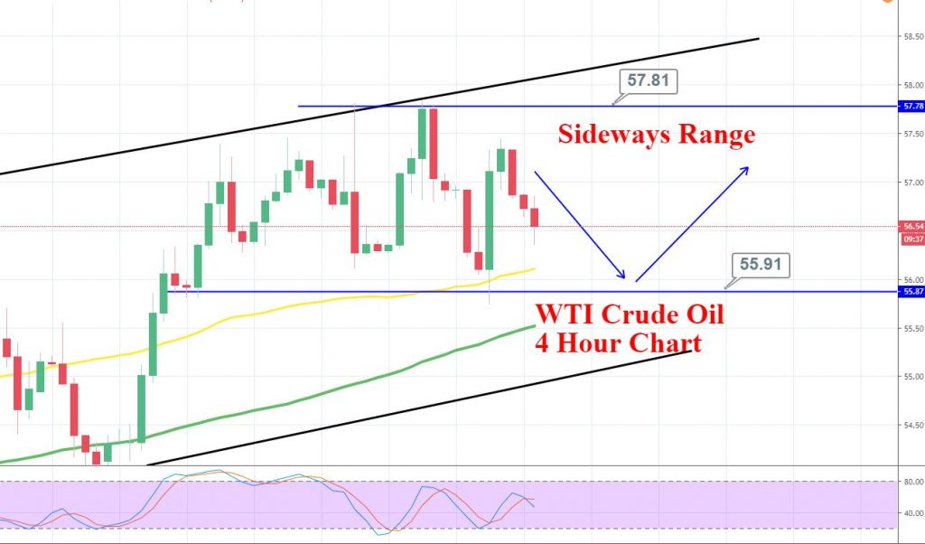US OIL 4 Hour Chart