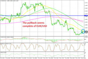 EUR/USD has started to reverse after the doji candlestick