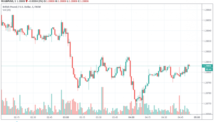 GBP/USD trading bullish in anticipation of general elections