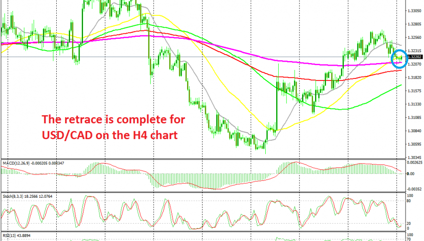 The 200 SMA is providing support for USD/CAD