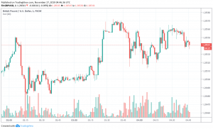 GBP/USD Weakens as Opinion Polls Show Conservatives' Lead Narrowing