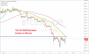 The 50 SMA might turn into support for Bitcoin now