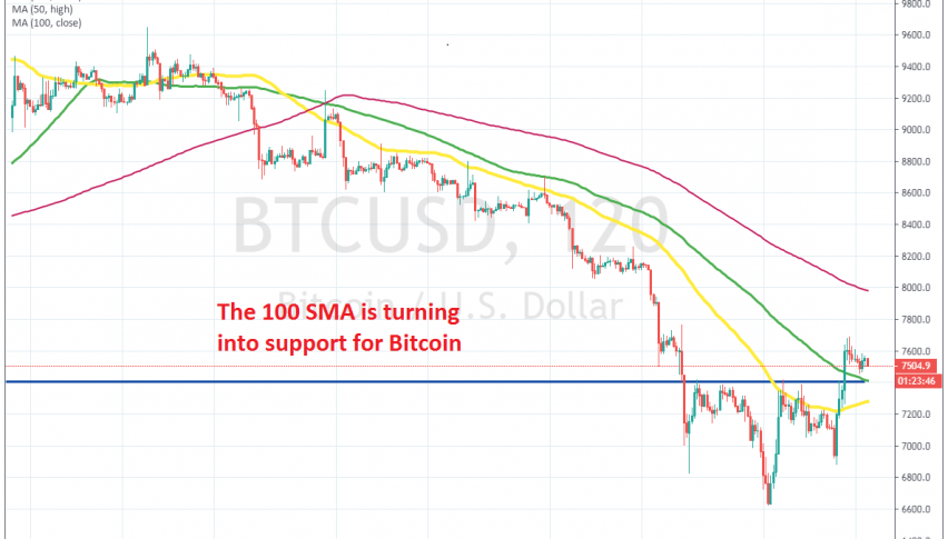 The trend might be changing to bullish